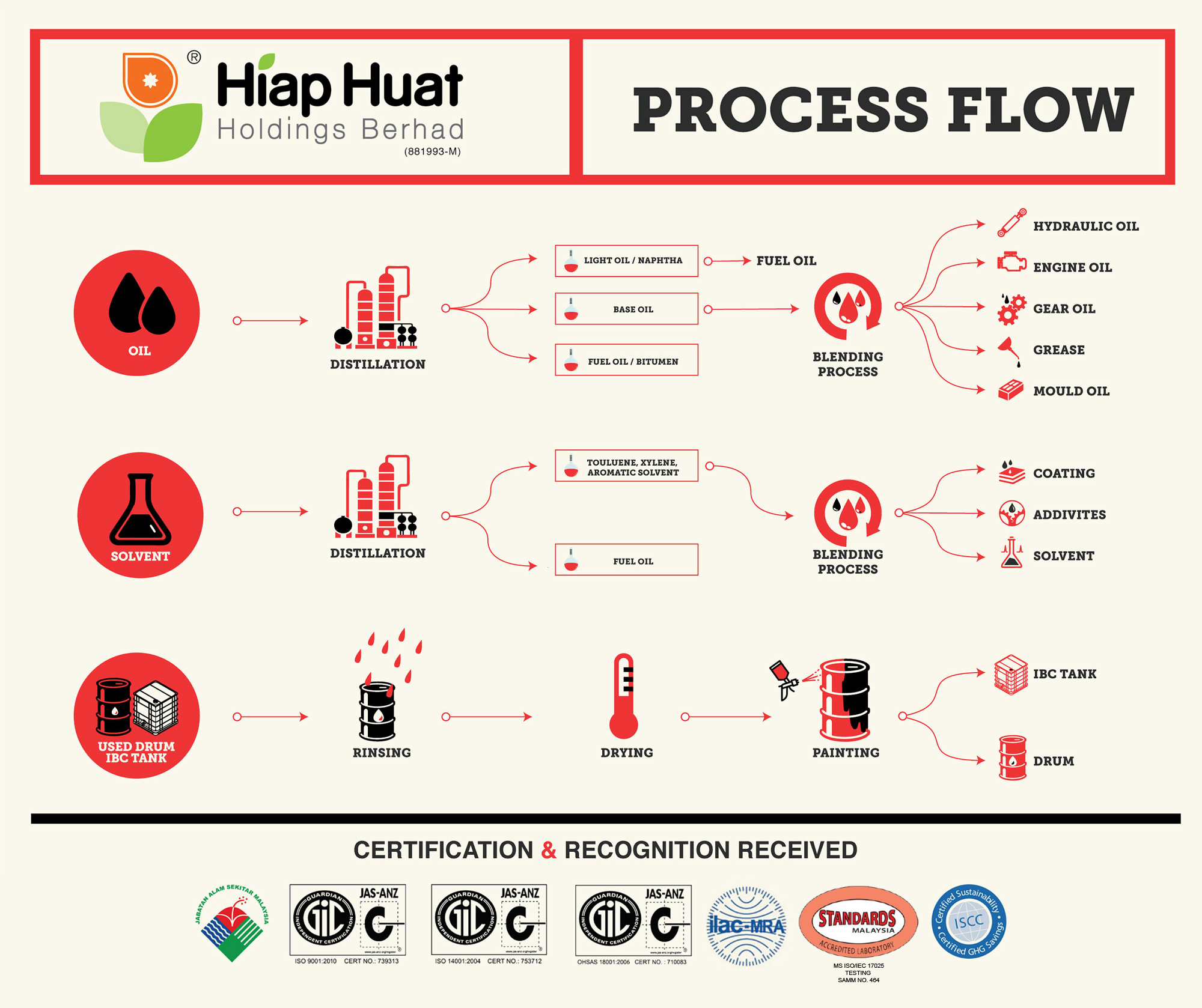 Oil Recycling Process